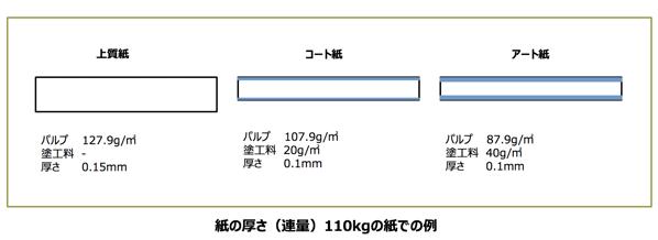 紙の種類ごとのパルプ利用量