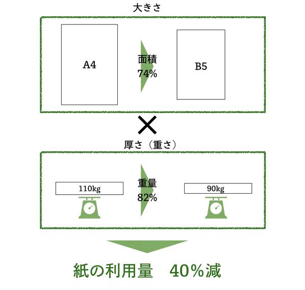 紙の利用量削減シミュレーション