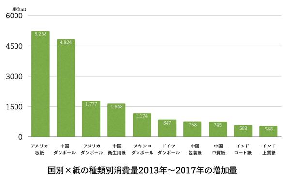 国別種類別紙の消費増加量