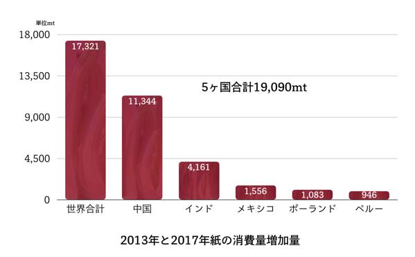 紙の消費量増加国